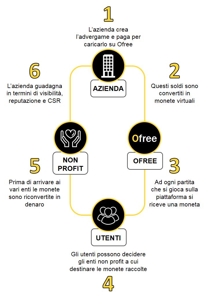 Come funziona Ofree azienda utenti non profit donare